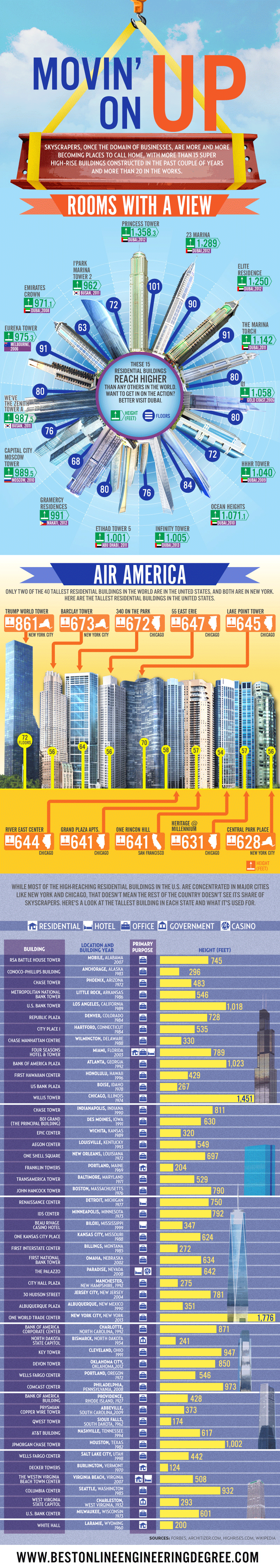 Movin on up – Tallest Buildings