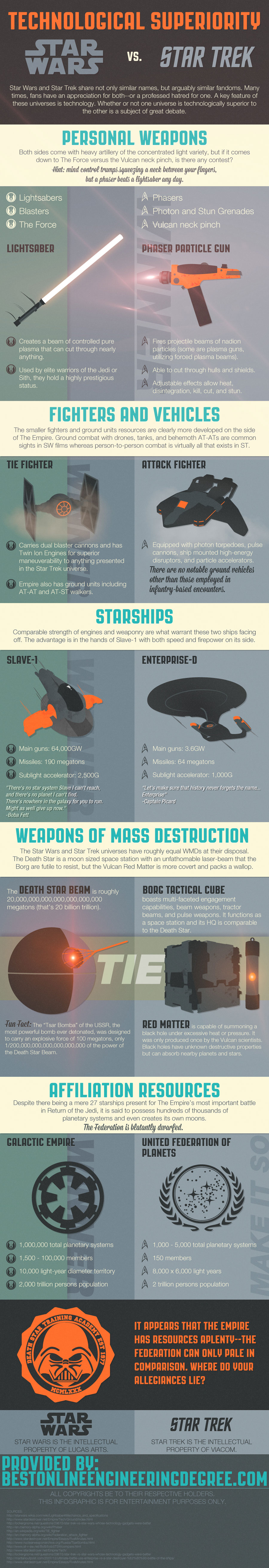 Technological Superiority: Star Wars vs. Star Trek